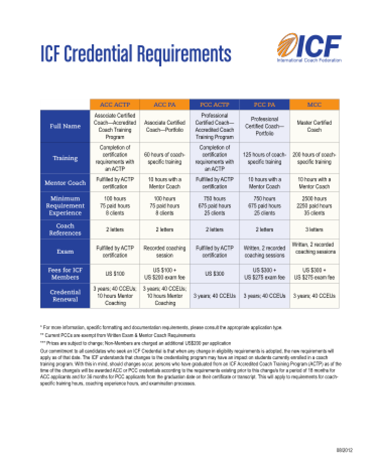 ICF Credential Requirements